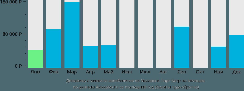 Динамика стоимости авиабилетов из Москвы в Порт-Блэр по месяцам
