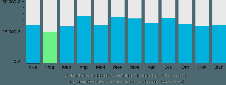 Динамика стоимости авиабилетов из Москвы в Измир по месяцам