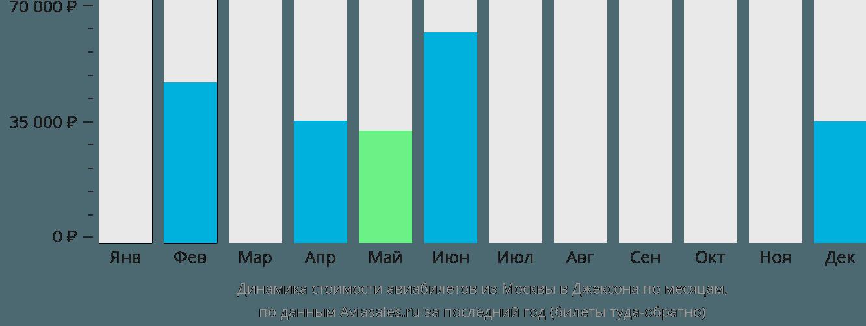 Динамика стоимости авиабилетов из Москвы в Джексона по месяцам