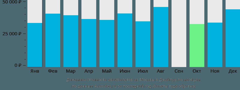 Динамика стоимости авиабилетов из Москвы в Джайпур по месяцам