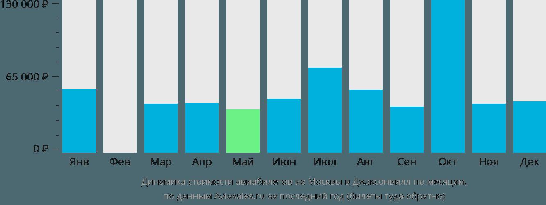 Динамика стоимости авиабилетов из Москвы в Джэксонвилл по месяцам