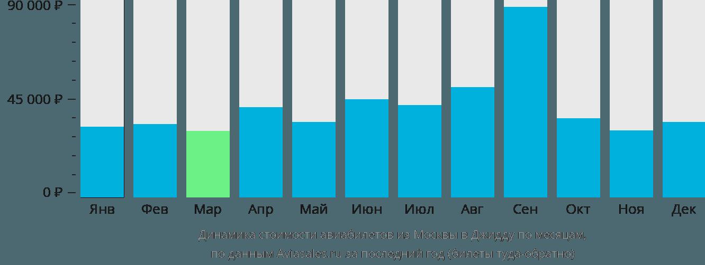 Динамика стоимости авиабилетов из Москвы в Джидду по месяцам