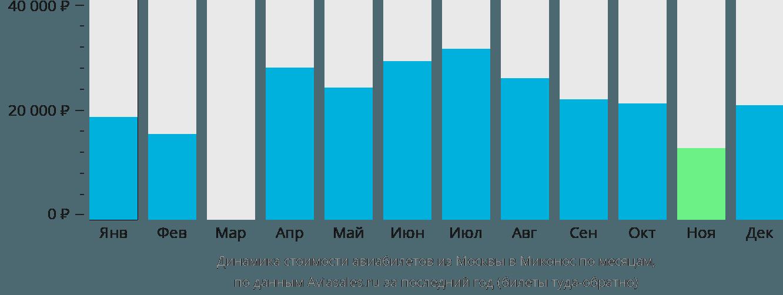 Динамика стоимости авиабилетов из Москвы в Миконос по месяцам