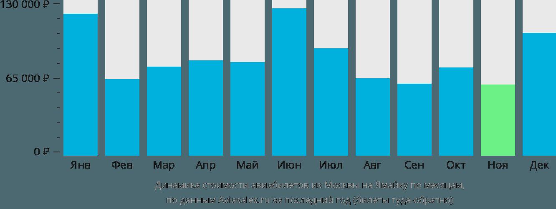 Динамика стоимости авиабилетов из Москвы на Ямайку по месяцам