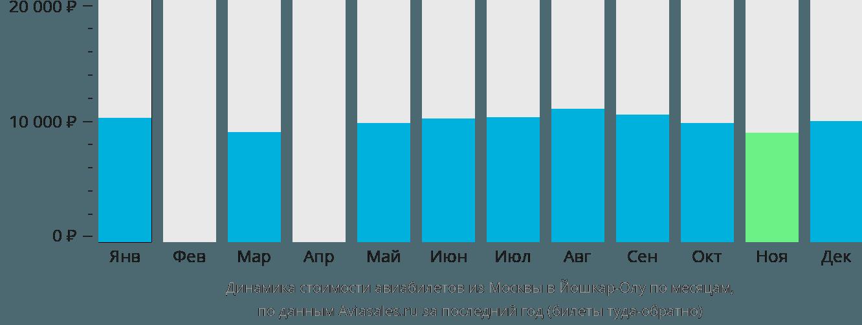 Динамика стоимости авиабилетов из Москвы в Йошкар-Олу по месяцам