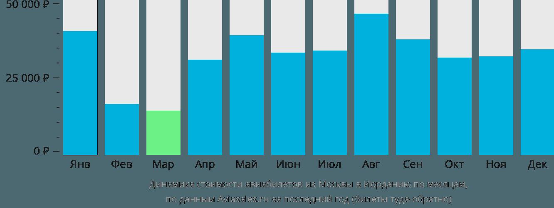 Динамика стоимости авиабилетов из Москвы в Иорданию по месяцам