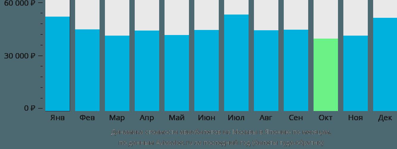 Динамика стоимости авиабилетов из Москвы в Японию по месяцам