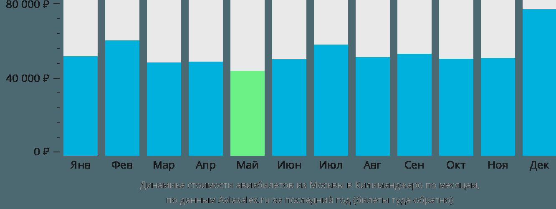 Динамика стоимости авиабилетов из Москвы в Килиманджаро по месяцам