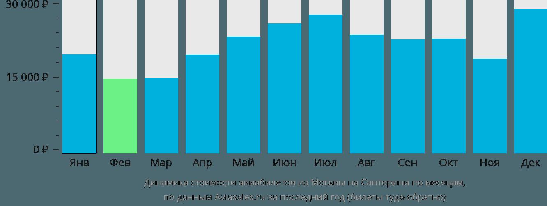 Динамика стоимости авиабилетов из Москвы на Санторини по месяцам
