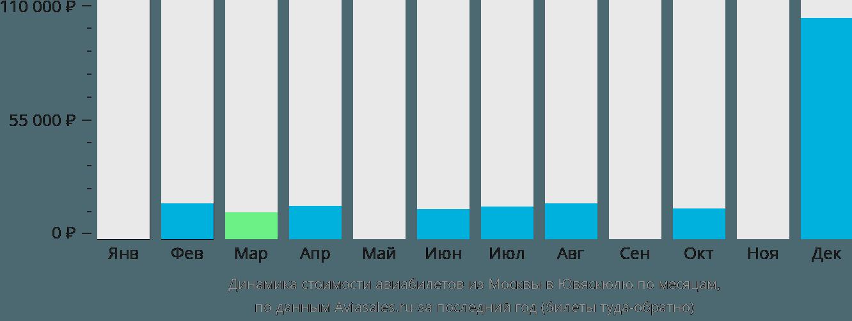 Динамика стоимости авиабилетов из Москвы в Ювяскюлю по месяцам
