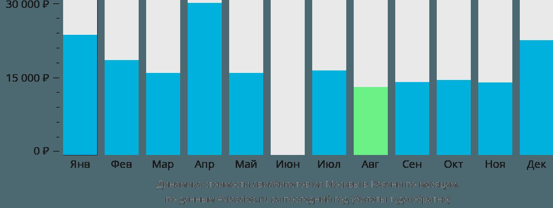 Динамика стоимости авиабилетов из Москвы в Каяани по месяцам