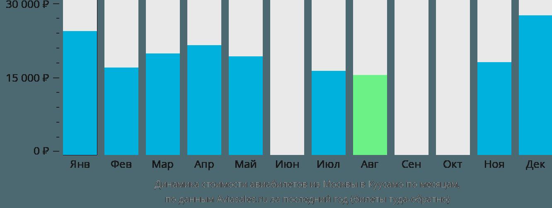 Динамика стоимости авиабилетов из Москвы в Куусамо по месяцам