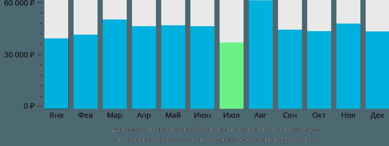 Динамика стоимости авиабилетов из Москвы в Кабул по месяцам