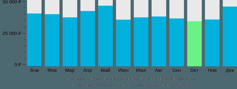Динамика стоимости авиабилетов из Москвы в Краби по месяцам