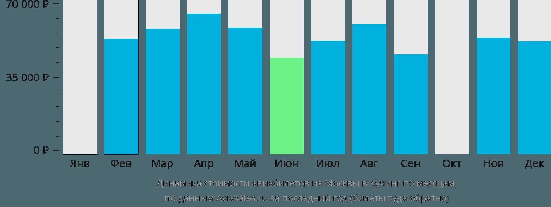 Динамика стоимости авиабилетов из Москвы в Кучинг по месяцам