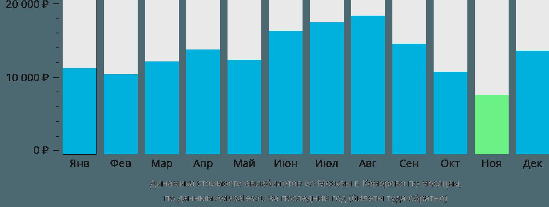 Динамика стоимости авиабилетов из Москвы в Кемерово по месяцам