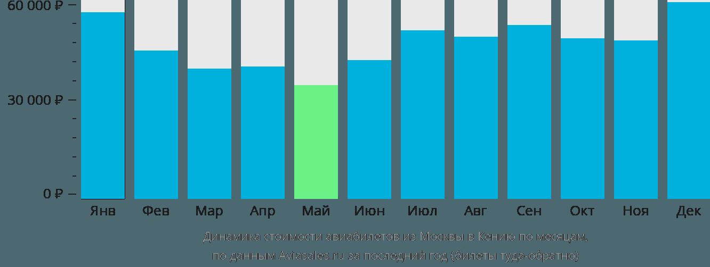 Динамика стоимости авиабилетов из Москвы в Кению по месяцам
