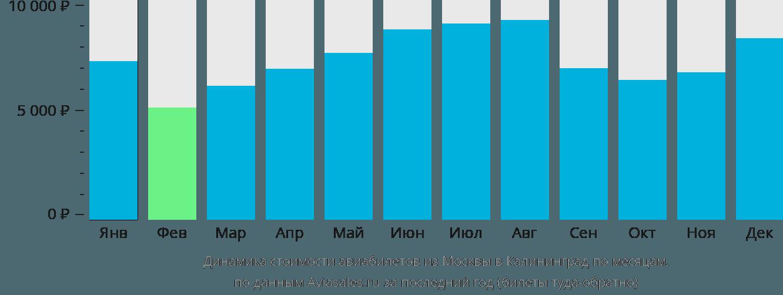 Динамика стоимости авиабилетов из Москвы в Калининград по месяцам