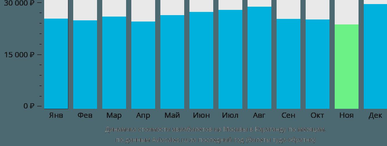 Динамика стоимости авиабилетов из Москвы в Караганду по месяцам