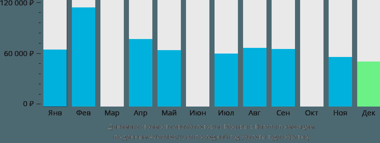 Динамика стоимости авиабилетов из Москвы в Кигали по месяцам