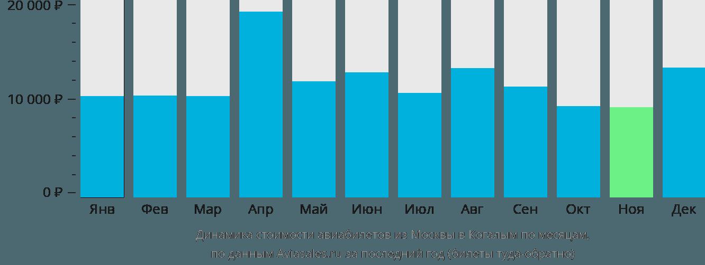 Динамика стоимости авиабилетов из Москвы в Когалым по месяцам