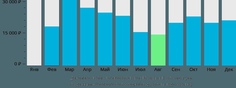 Динамика стоимости авиабилетов из Москвы в Кос по месяцам