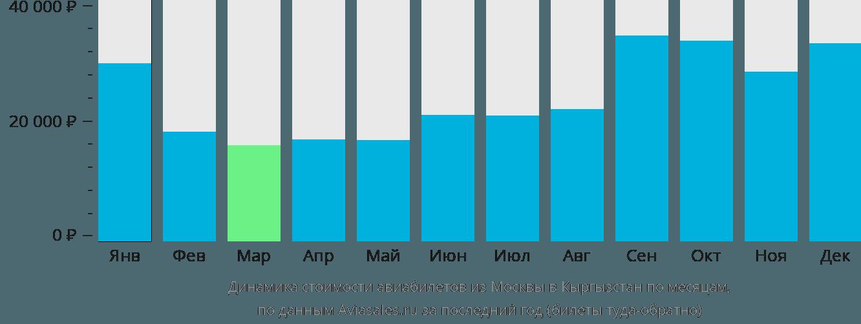 Динамика стоимости авиабилетов из Москвы в Кыргызстан по месяцам