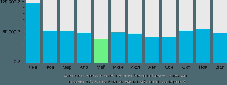 Динамика стоимости авиабилетов из Москвы в Гаосюн по месяцам