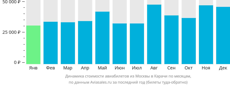 Динамика стоимости авиабилетов из Москвы в Карачи по месяцам