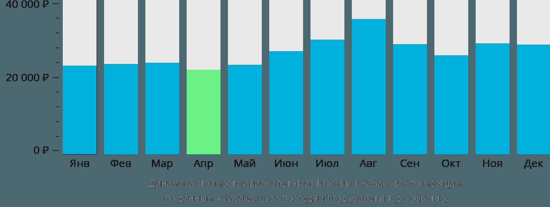 Динамика стоимости авиабилетов из Москвы в Хабаровск по месяцам