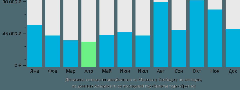 Динамика стоимости авиабилетов из Москвы в Камбоджу по месяцам