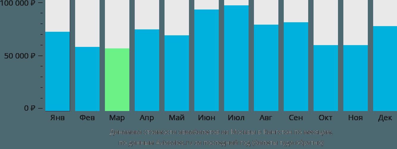 Динамика стоимости авиабилетов из Москвы в Кингстон по месяцам