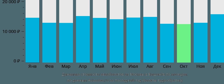 Динамика стоимости авиабилетов из Москвы в Кишинёв по месяцам