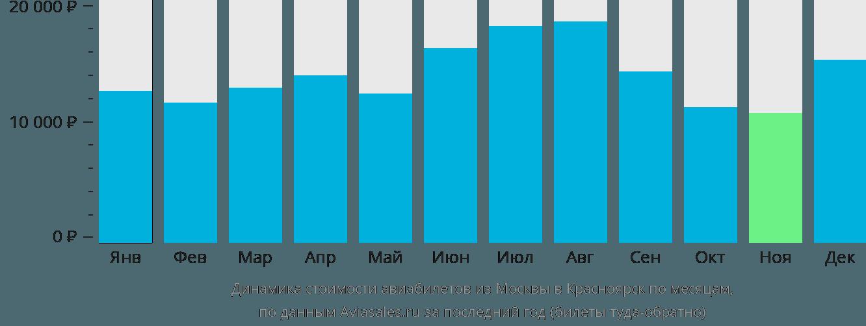 Динамика стоимости авиабилетов из Москвы в Красноярск по месяцам