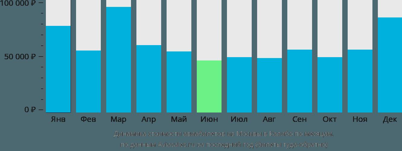 Динамика стоимости авиабилетов из Москвы в Калибо по месяцам