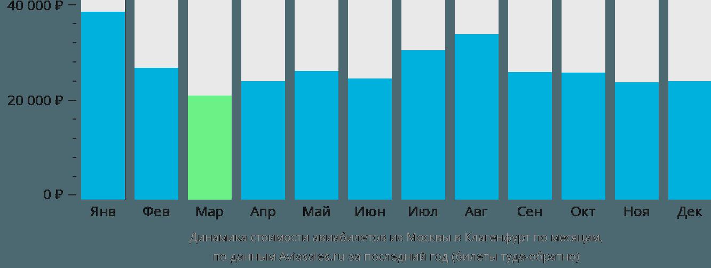 Динамика стоимости авиабилетов из Москвы в Клагенфурт по месяцам
