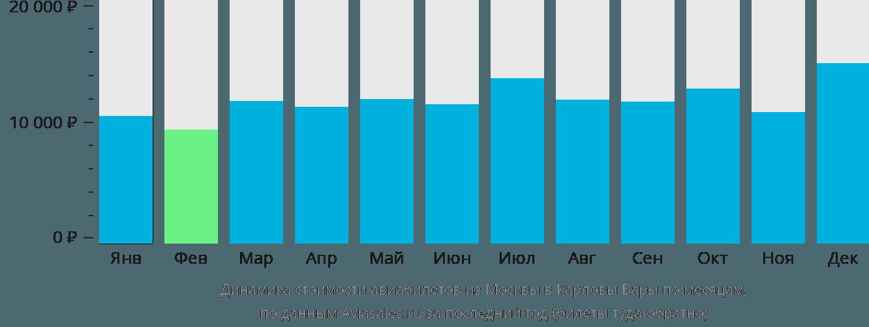Динамика стоимости авиабилетов из Москвы в Карловы Вары по месяцам