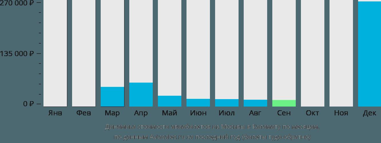 Динамика стоимости авиабилетов из Москвы в Каламату по месяцам
