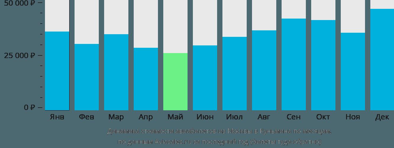 Динамика стоимости авиабилетов из Москвы в Куньмина по месяцам