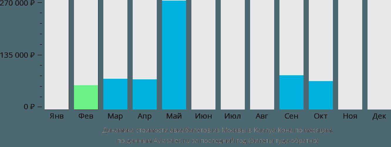 Динамика стоимости авиабилетов из Москвы в Каилуа-Кона по месяцам