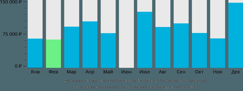 Динамика стоимости авиабилетов из Москвы в Сиануквиль по месяцам