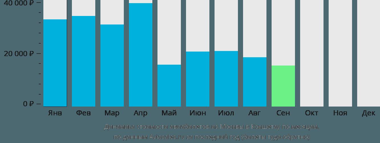 Динамика стоимости авиабилетов из Москвы в Кокшетау по месяцам