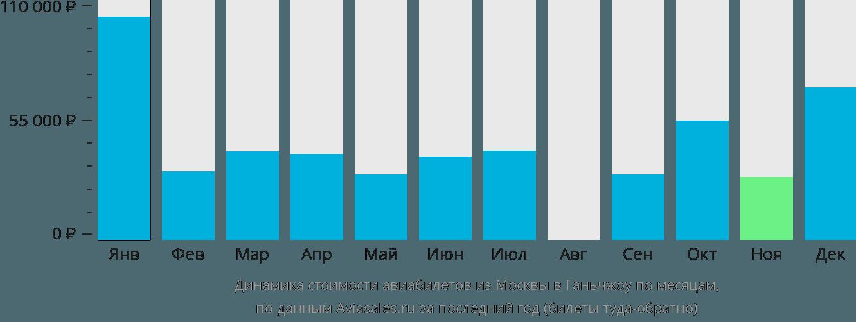 Динамика стоимости авиабилетов из Москвы в Ганьчжоу по месяцам