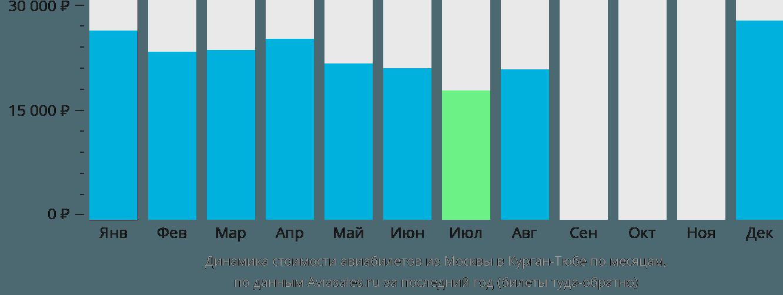 Динамика стоимости авиабилетов из Москвы в Курган-Тюбе по месяцам