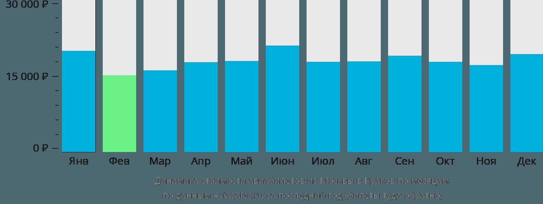 Динамика стоимости авиабилетов из Москвы в Краков по месяцам