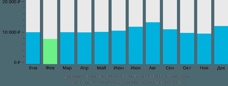 Динамика стоимости авиабилетов из Москвы в Курган по месяцам
