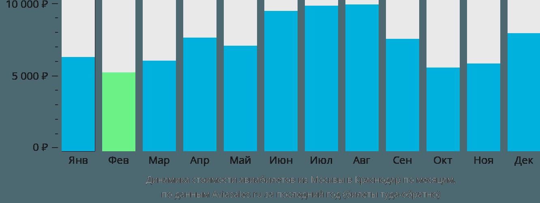 Динамика стоимости авиабилетов из Москвы в Краснодар по месяцам