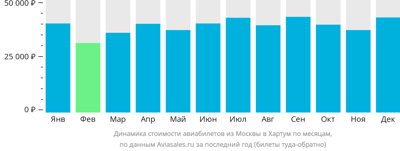 Динамика стоимости авиабилетов из Москвы в Хартум по месяцам