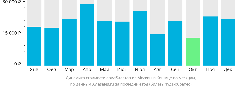 Динамика стоимости авиабилетов из Москвы в Кошице по месяцам