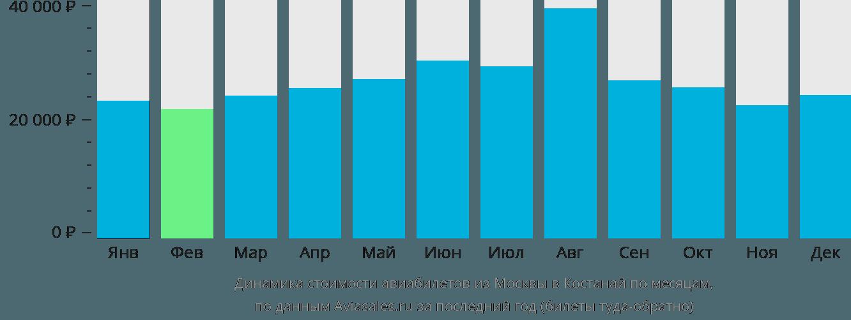 Динамика стоимости авиабилетов из Москвы в Костанай по месяцам